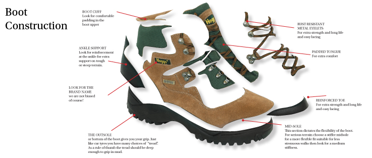 Fife Country walking boot construction